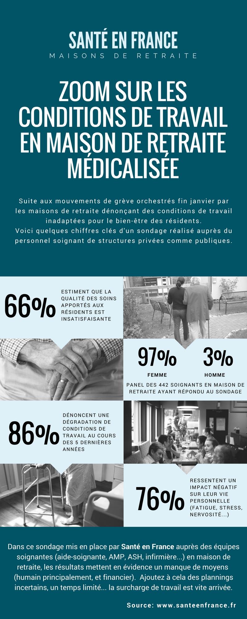 conditions de travail en maison de retraite